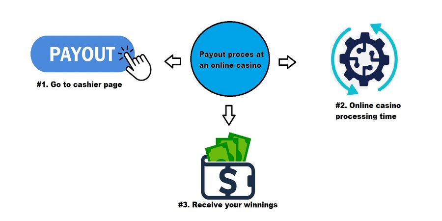 this is a diagram of online casino payout process.