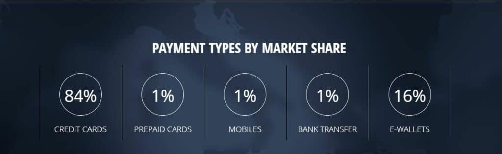 Most used payment methods in NZ.