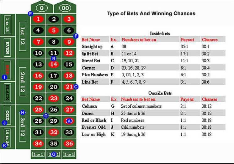 all roulette bets explained.