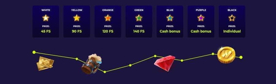 VIP levels at casino rewards