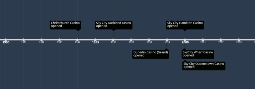 Opening date of land based casinos in NZ (Time graphics)
