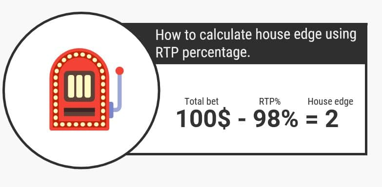 house edge calculattion process - infograph